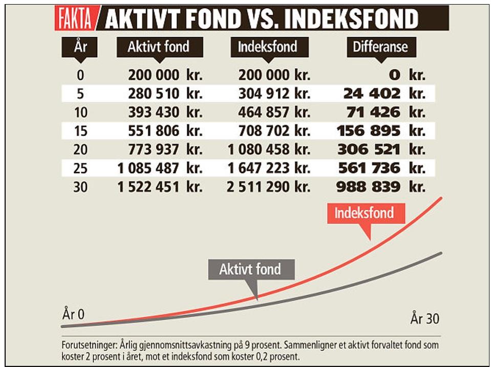 Hva lønner seg; aktivt forvaltede fond, eller indeksfond?
